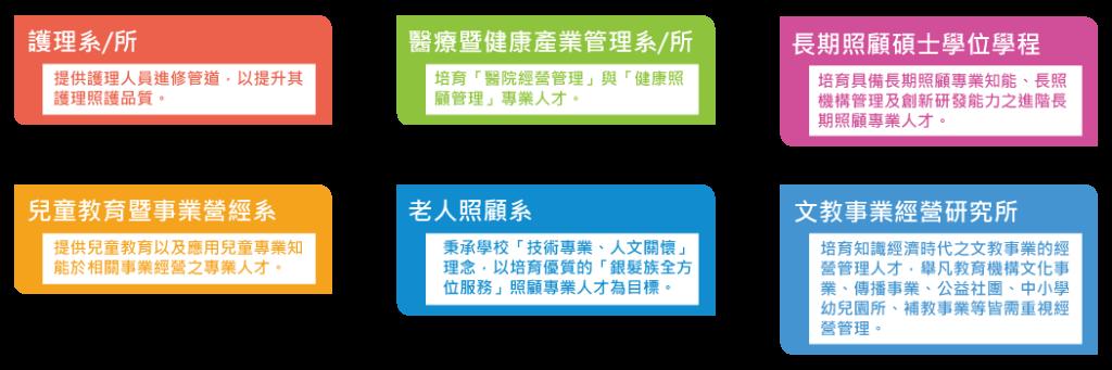 中台科技大學-學分班系所特色